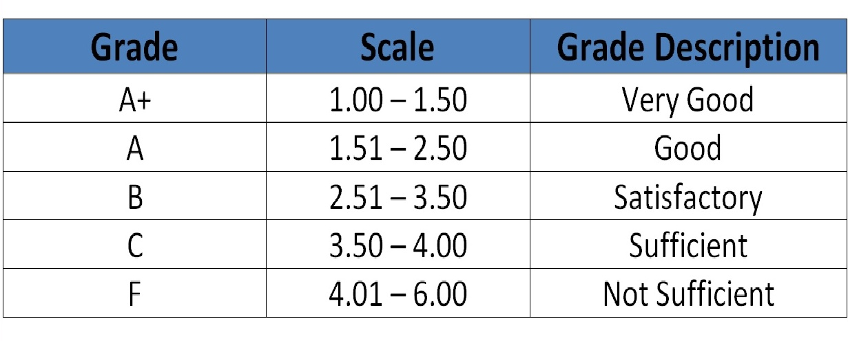 Grading System In Germany